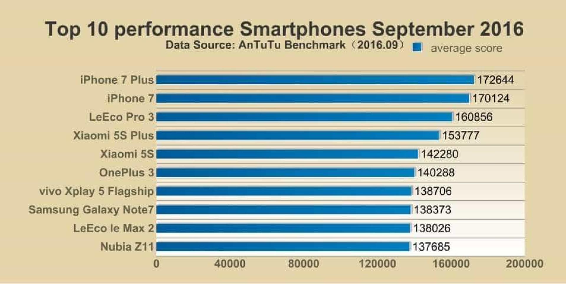 iPhone 7 Plus chega ao topo como smartphone mais potente do mundo