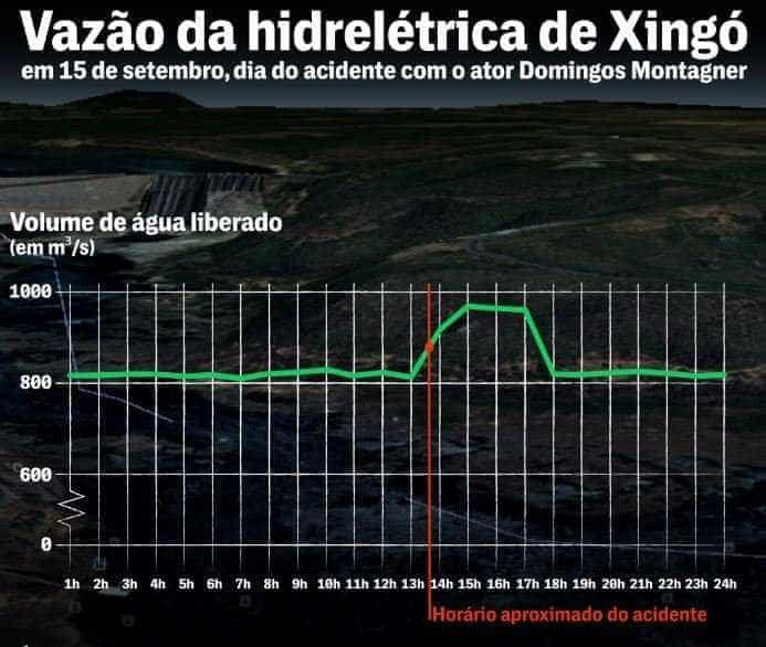 Morte de Montagner: Estudo mostra que usina mudou fluxo do rio