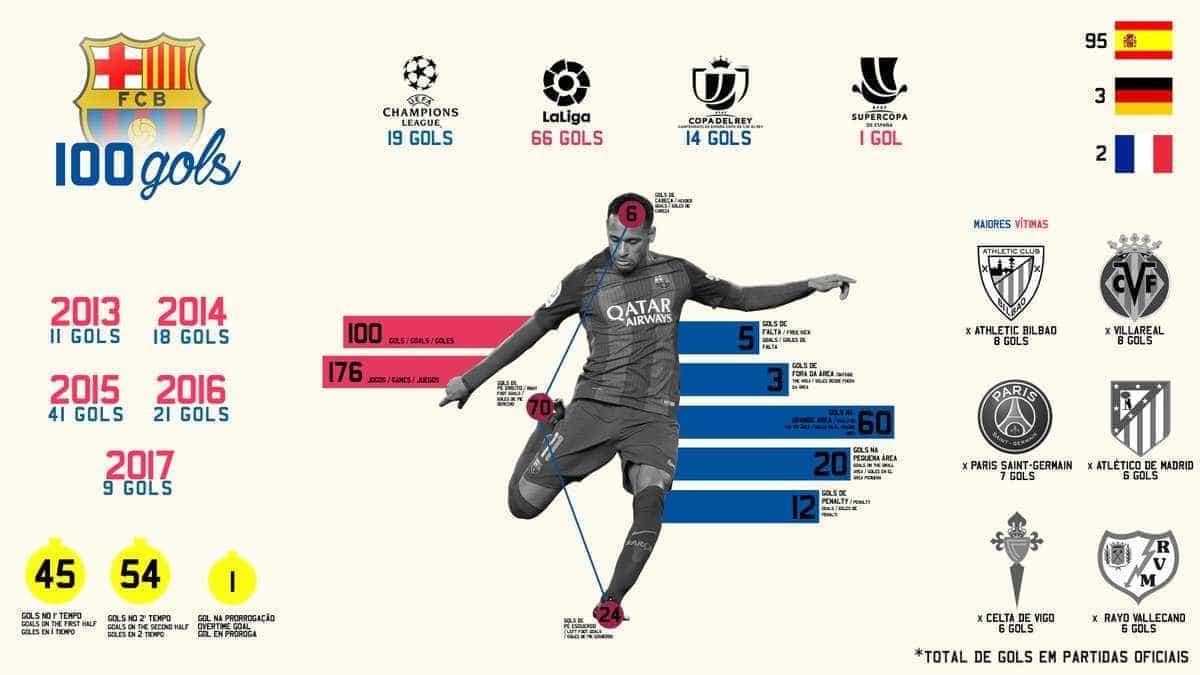 Neymar marca e chega aos 100 gols com a camisa do Barcelona